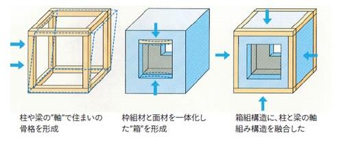木造軸組面構造2